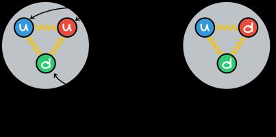 Πρωτόνια και Νετρόνια - Επιμέρους σωματίδια