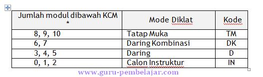 KCM guru pembelajar dan modul UKG