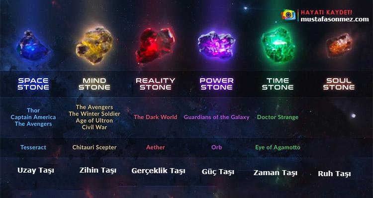 6 Infinity Stone