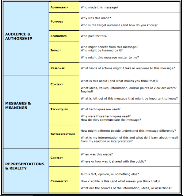 Chart with media literacy questions. Link to the original is in the caption.