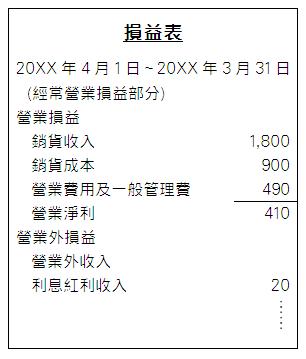 報告式損益表範例(部分)