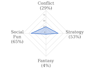 A graphic representing my ratings on the four scales: Conflict - 29%. Fantasy - 4%. Strategy: 65%. Social Fun - 65%.