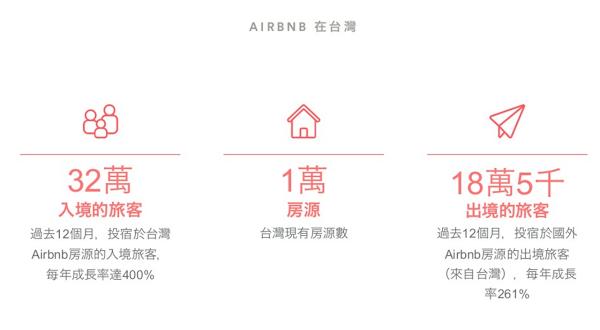 Airbnb在台發展狀況