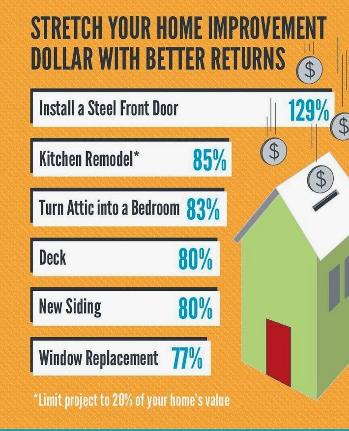Saskatoon Real Estate: What Home Improvements Get The Best