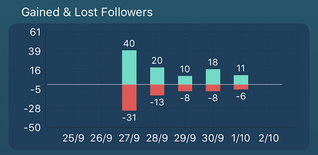 A graph showing the followers and unfollowers each day on my Instagram