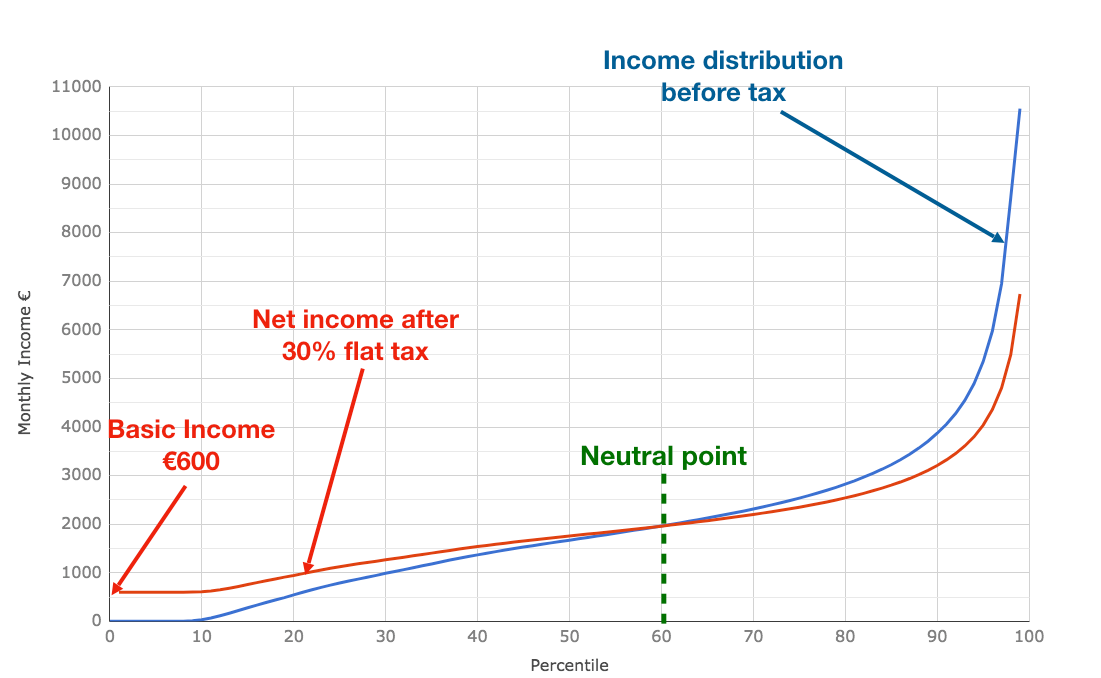 income distribution egoist Income distribution:india from better data series on the distribution of income inequality can and should lead to better informed democratic conversation on.