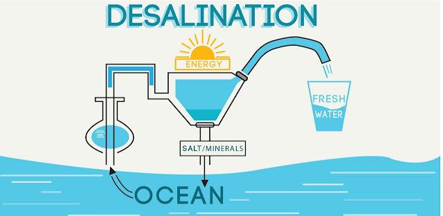 Osmosis, desalinizacion y biologia