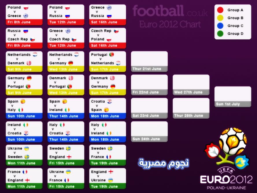 جدول مباريات يورو 2012 euro-2012-chart.png