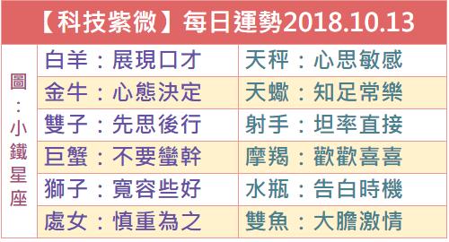 【科技紫微】每日運勢2018.10.13