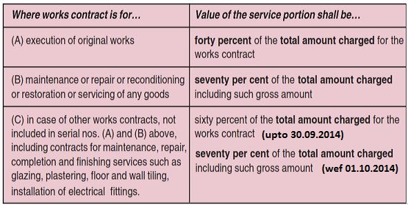 Service Tax On Works Contract Valuation Reverse Charge Simple Tax