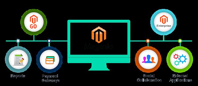 E-commerce Magento Development