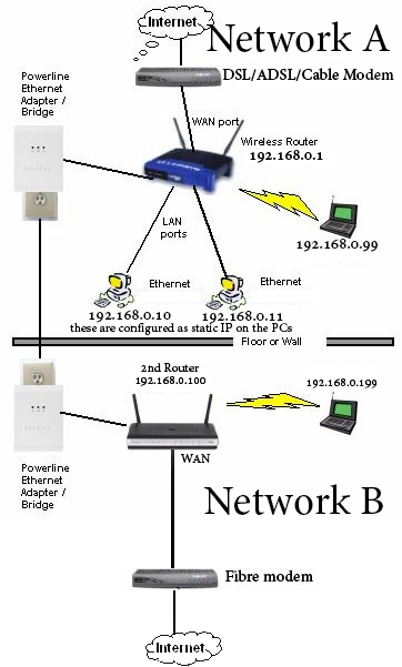 Everything Binary  Home Networking - Two Routers