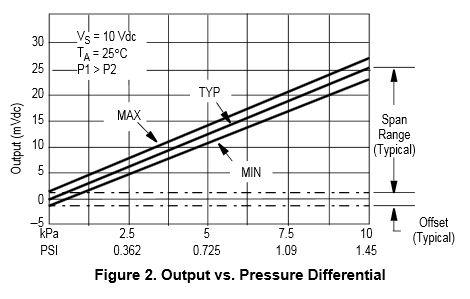 .: Membuat TENSI Meter Digital menggunakan Mikrokontroller
