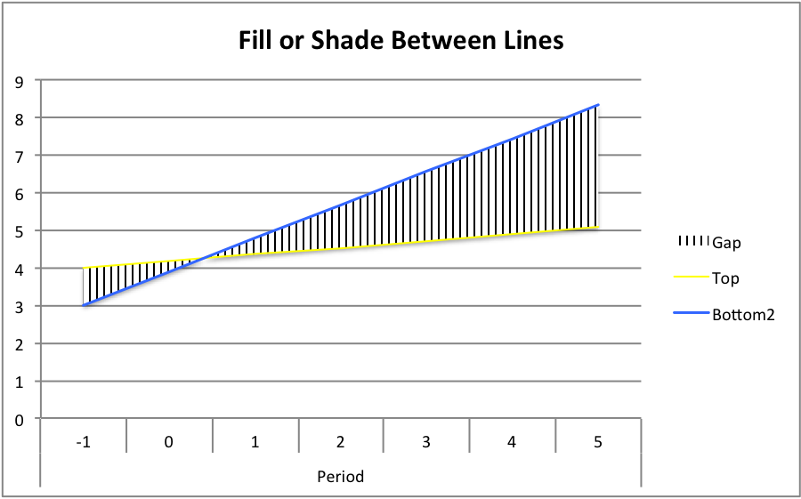 figured there had to be  way and after few hours came up with the following idea simplest have found is use mix of stacked bar chart also illuminate enumerate how fill shade between lines in an rh illuminateandenumerate