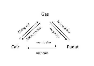 Pengertian Zat Padat, Cair dan Gas beserta Perubahan Zat dan Contohnya