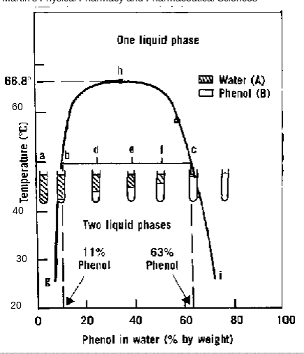 group B8 physical pharmacy 2014: LAB 2: Phase Diagrams