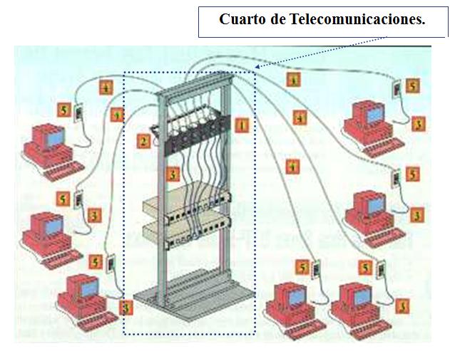 Ingeniera Systems Redes y Comunicaciones I  Sistema de