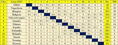 Clasificación final por orden de puntuación del II Campeonato Mundial Universitario de Ajedrez Lyon 1955