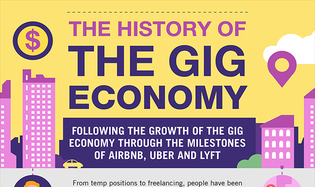 The Gig Economy: Past, Present, and Future