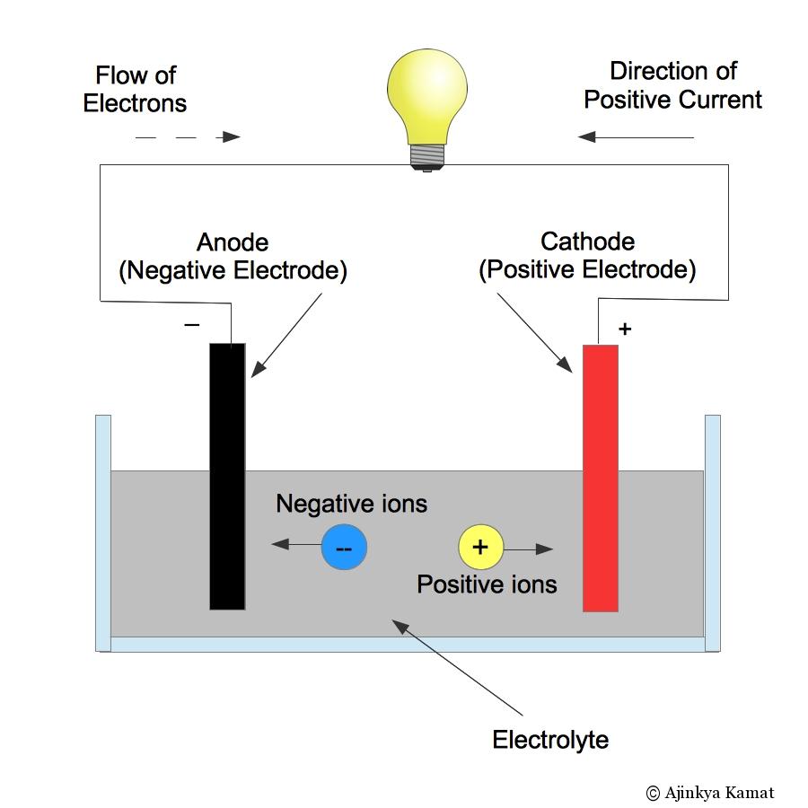Basic Battery Diagram