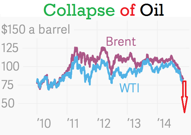 Collapse of Oil Stocks 2014