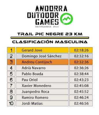 Clasificación Masculina - Trail Pic Negre 23K