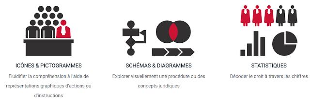 LegiStrat legal design formes infographies Sketchlex