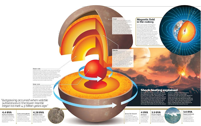Earth's Structure, Magnetic field in the making