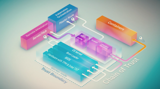 IBM Guides, IBM Security, IBM Certifications, IBM Learning, IBM Tutorials and Materials