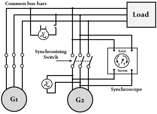 Synchronization Of Alternator And Methods Of Synchronization Of Alternator
