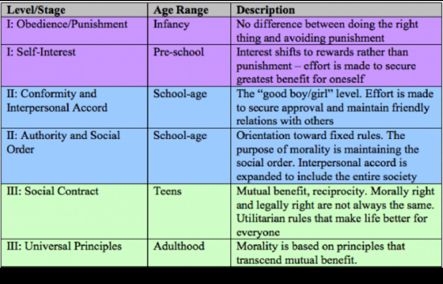 Chi's AP Psychology Blog