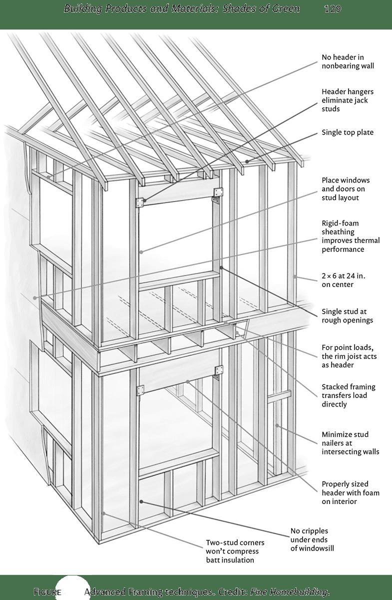 Advanced Framing | Civil Construction Tips
