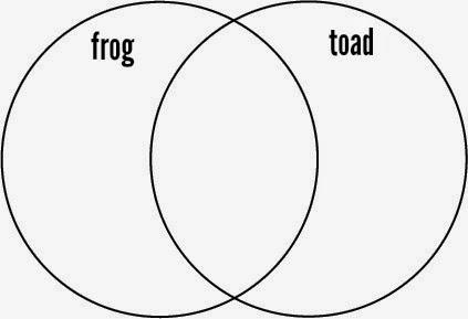 Frog And Toad Venn Diagram 1995 Honda Civic Distributor Wiring Strangers Pilgrims On Earth A Unit Study