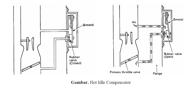 Hot Idle Compensator