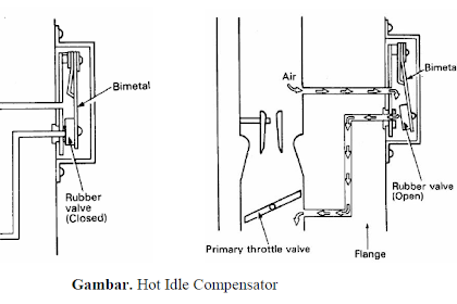 Fungsi Hot Idle Compensator (HIC) Pada Karburator