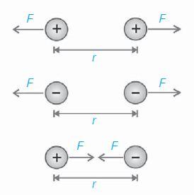Pengertian Bunyi Hukum Coulomb beserta Rumus dan Contoh Soal Hukum Coulomb