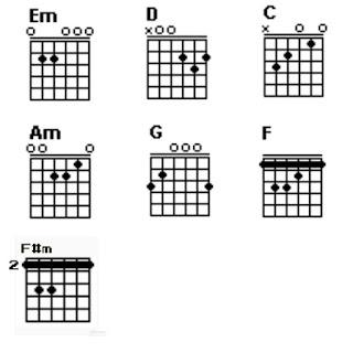 Chord gitar Em, D, C, Am, G, F dan F#m