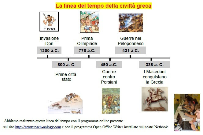 I Greci Mappa Mentale Schema