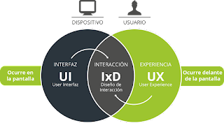 UX vx UI
