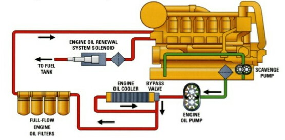 Engine Systems Diesel Engine Analyst Part on C12 Cat Oil Filter