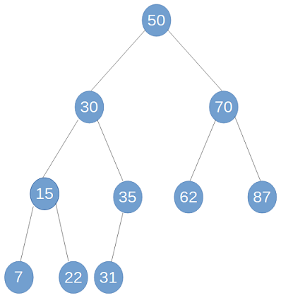 binary search tree for tree sort