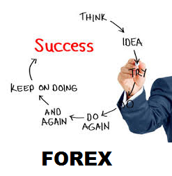 Cara Sukses Trading Forex - Broker Forex Terbaik