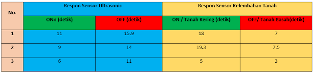 Tabel 5 6 Respon Sensor dengan Webpublish