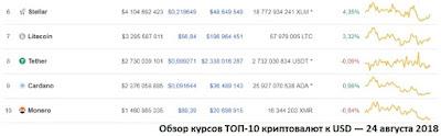 Обзор курсов ТОП-10 криптовалют к USD — 24 августа 2018