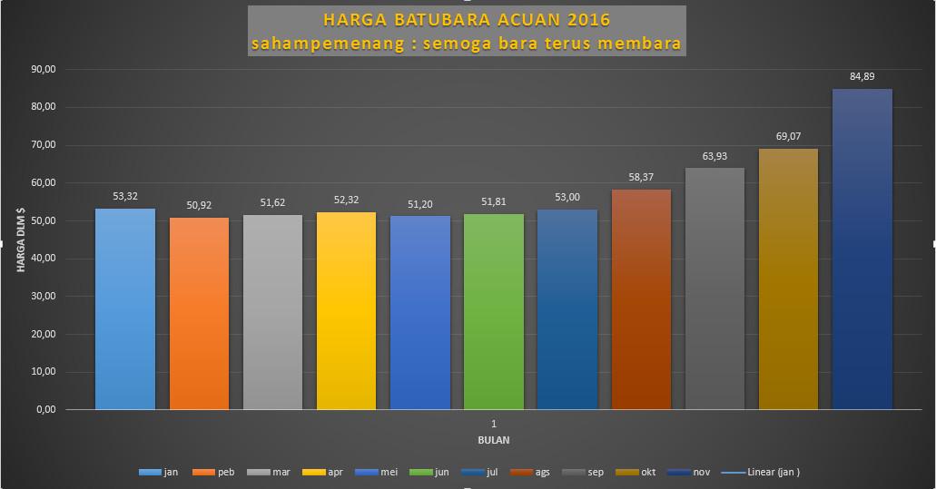 Image Result For Harga Saham Online