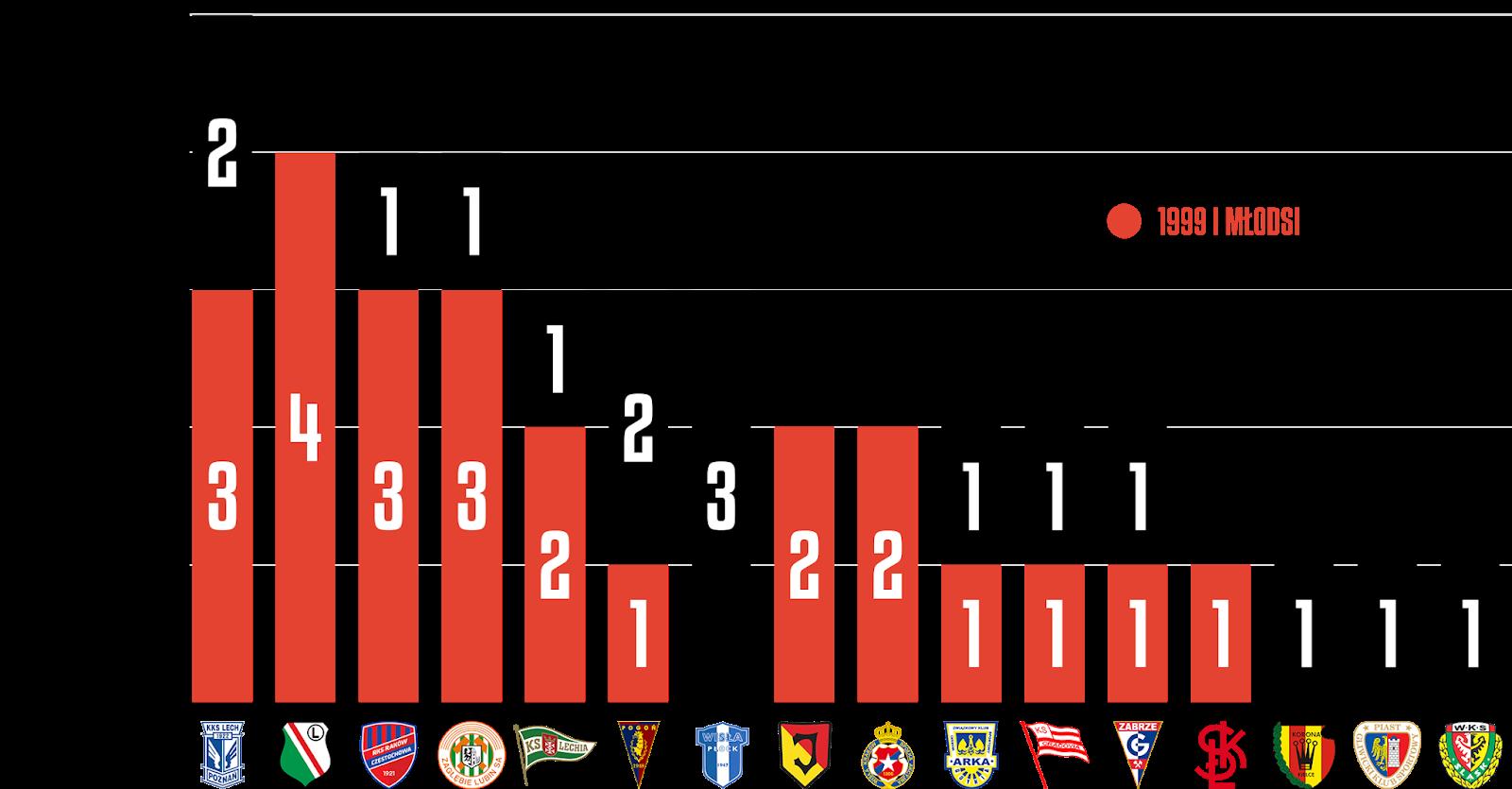 Młodzieżowcy w 20. kolejce PKO Ekstraklasy<br><br>Źródło: Opracowanie własne na podstawie ekstrastats.pl<br><br>graf. Bartosz Urban