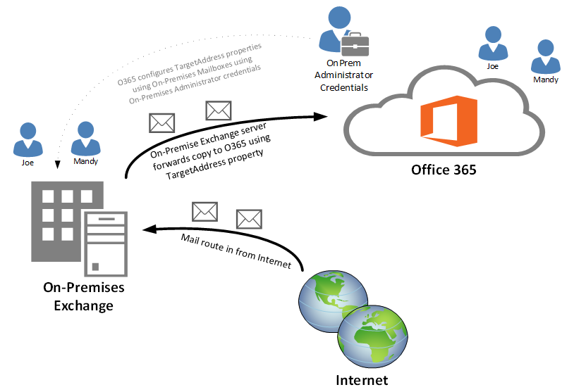 Clint Boessen's Blog: Office 365 Migration Solutions for