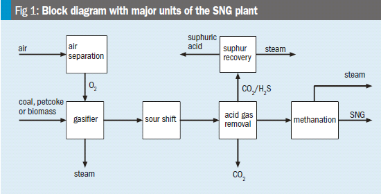 Block diagram with major units of the SNG plant