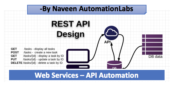 Naveen AutomationLabs: Web Services - API Automation Tutorials
