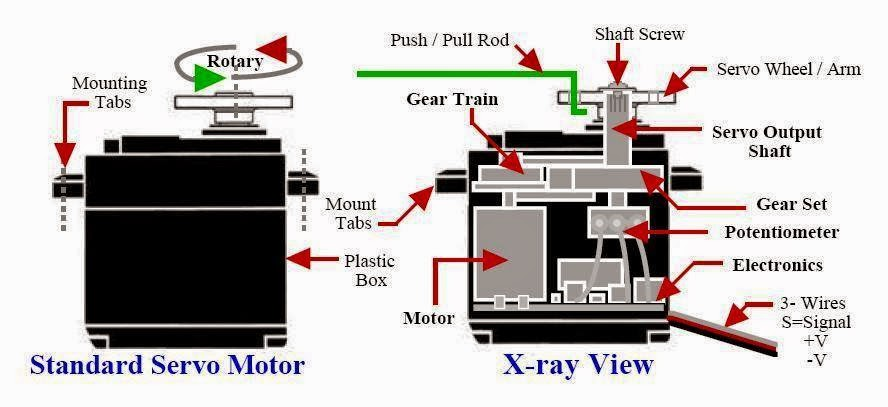 circuit diagram labels electrical engineering world servo motor  x ray view   electrical engineering world servo motor  x ray view